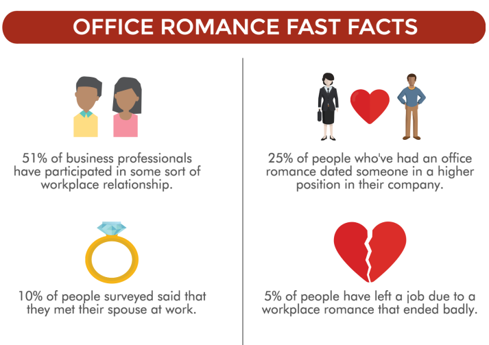happy valentines do's and dont's of office romance - outsourced hr - hr revolution