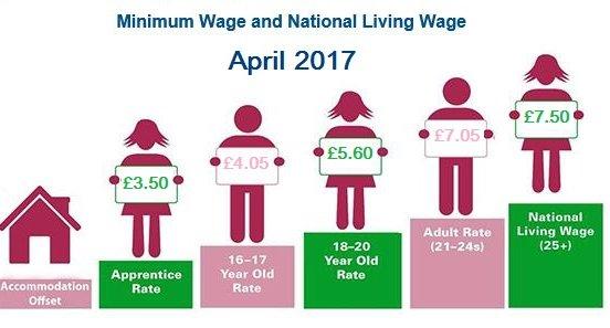 national-living-wage-national-minimum-wage