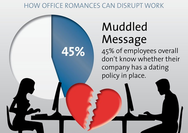 hr dating policy